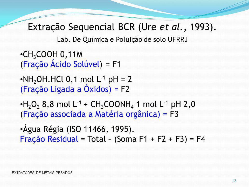 Extração Sequencial BCR (Ure et al., 1993). Lab. De Química e Poluição de solo UFRRJ CH 3 COOH 0,11M (Fração Ácido Solúvel) = F1 NH 2 OH.HCl 0,1 mol L