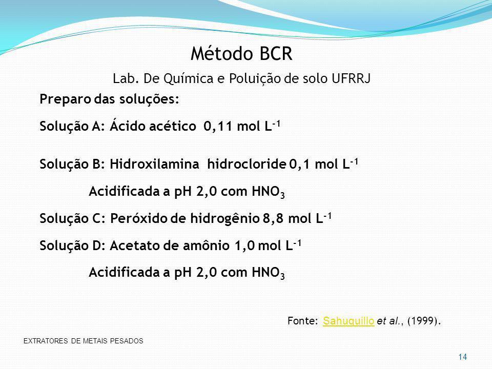 Método BCR Lab. De Química e Poluição de solo UFRRJ Preparo das soluções: Solução A: Ácido acético 0,11 mol L -1 Solução B: Hidroxilamina hidrocloride