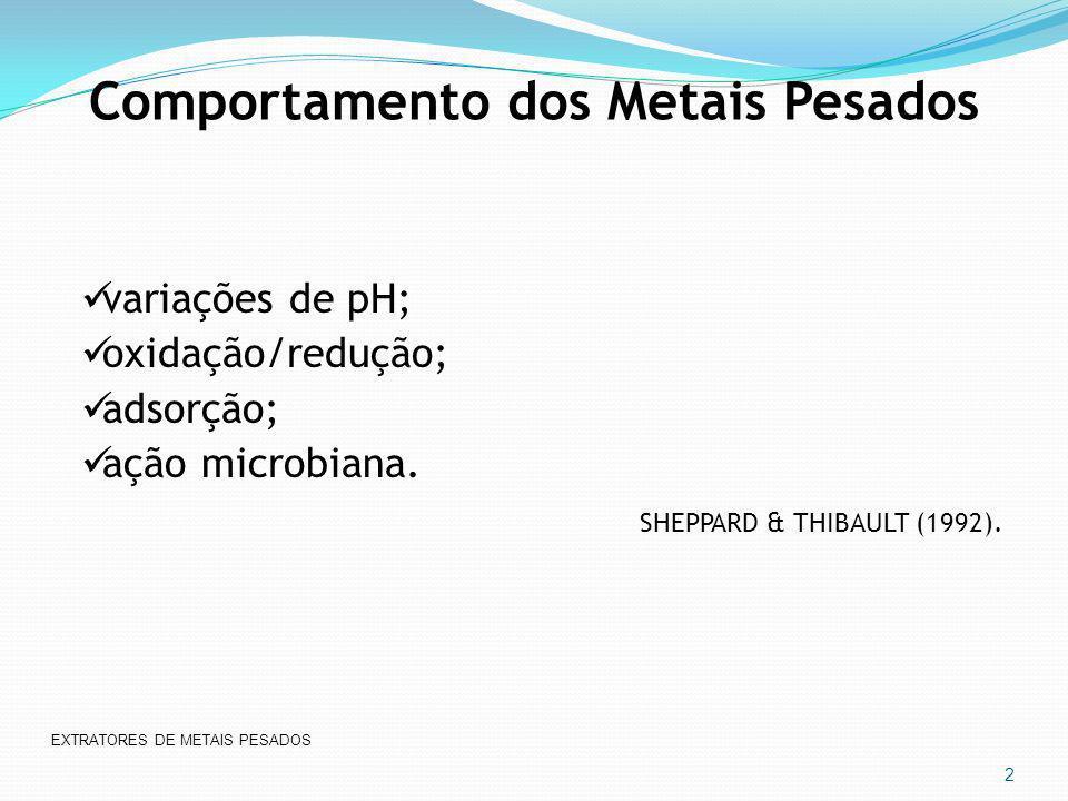 Comportamento dos Metais Pesados variações de pH; oxidação/redução; adsorção; ação microbiana. SHEPPARD & THIBAULT (1992). EXTRATORES DE METAIS PESADO