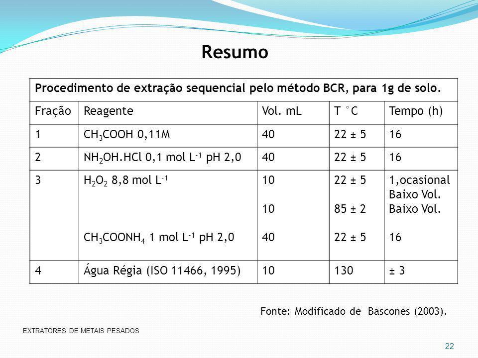 Procedimento de extração sequencial pelo método BCR, para 1g de solo. FraçãoReagenteVol. mLT °CTempo (h) 1CH 3 COOH 0,11M4022 ± 516 2NH 2 OH.HCl 0,1 m