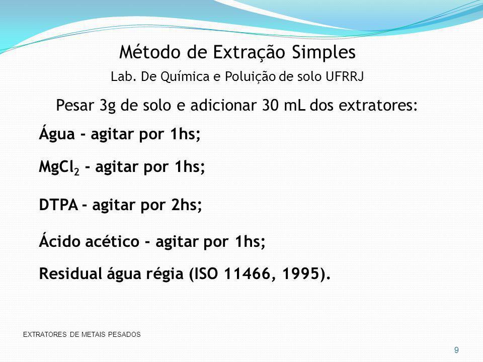 Método de Extração Simples Lab. De Química e Poluição de solo UFRRJ Pesar 3g de solo e adicionar 30 mL dos extratores: Água - agitar por 1hs; MgCl 2 -