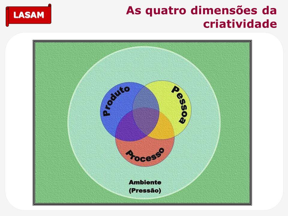 LASAM As quatro dimensões da criatividade