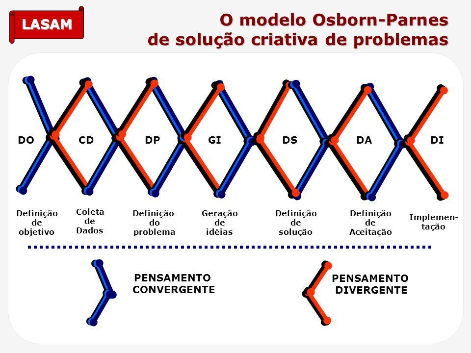 LASAM O modelo Osborn-Parnes de solução criativa de problemas PENSAMENTO CONVERGENTE PENSAMENTO DIVERGENTE Definição de objetivo Coleta de Dados Defin