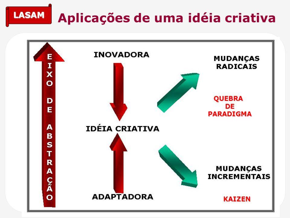 LASAM Aplicações de uma idéia criativaQUEBRADEPARADIGMA KAIZEN