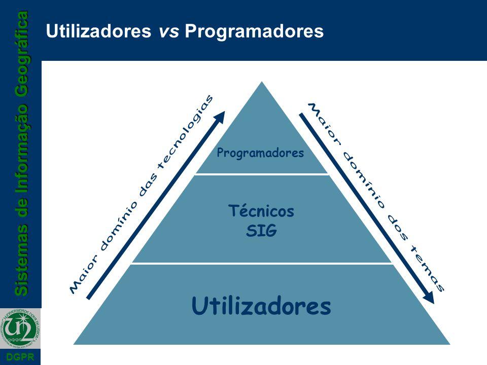 Sistemas de Informação Geográfica DGPR Utilizadores vs Programadores Utilizadores Técnicos SIG Programadores