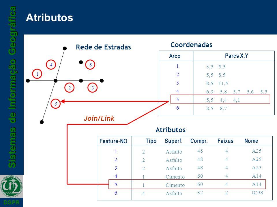 Sistemas de Informação Geográfica DGPR Atributos 123456123456 Arco Pares X,Y 3,5 5,5 5,5 8,5 8,5 11,5 6,9 5,8 5,7 5,6 5,5 5,5 4,4 4,1 8,5 8,7 2 1 6 5 3 4 123456123456 Feature-NO Tipo Superf.