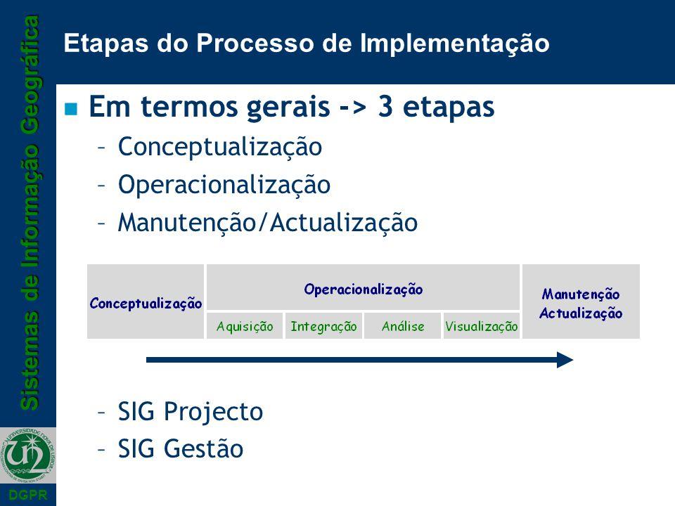 Sistemas de Informação Geográfica DGPR Etapas do Processo de Implementação n Em termos gerais -> 3 etapas –Conceptualização –Operacionalização –Manutenção/Actualização –SIG Projecto –SIG Gestão