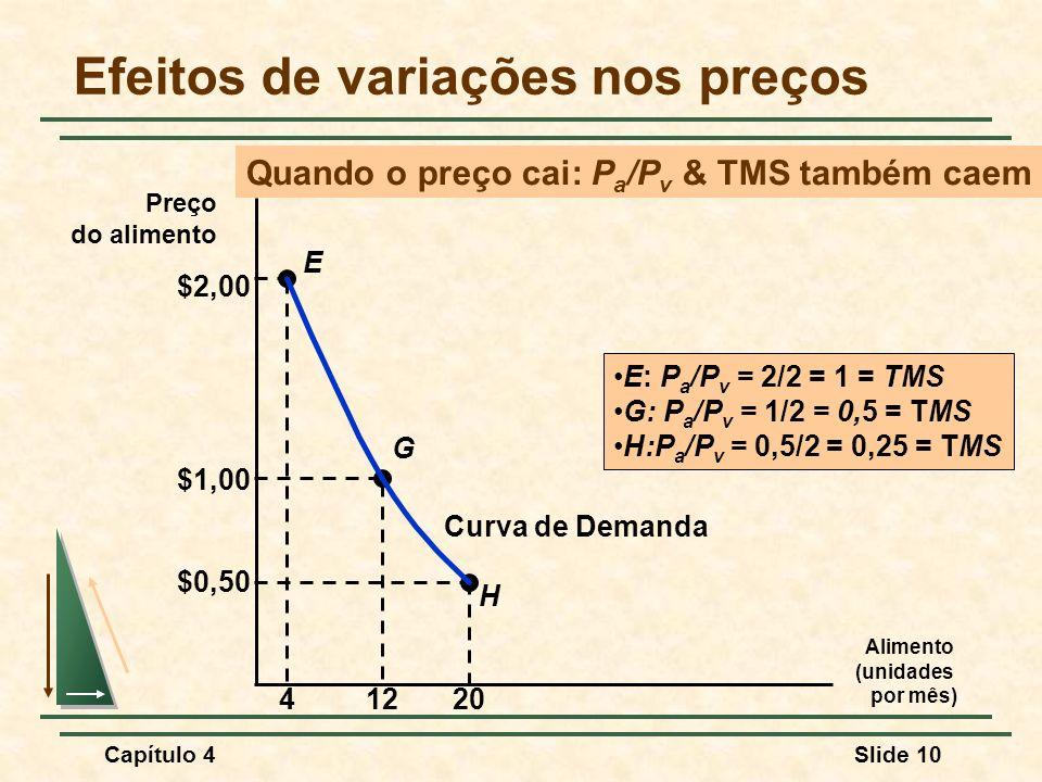 Capítulo 4Slide 10 Efeitos de variações nos preços Alimento (unidades por mês) Preço do alimento H E G $2,00 41220 $1,00 $0,50 Curva de Demanda E: P a /P v = 2/2 = 1 = TMS G: P a /P v = 1/2 = 0,5 = TMS H:P a /P v = 0,5/2 = 0,25 = TMS Quando o preço cai: P a /P v & TMS também caem