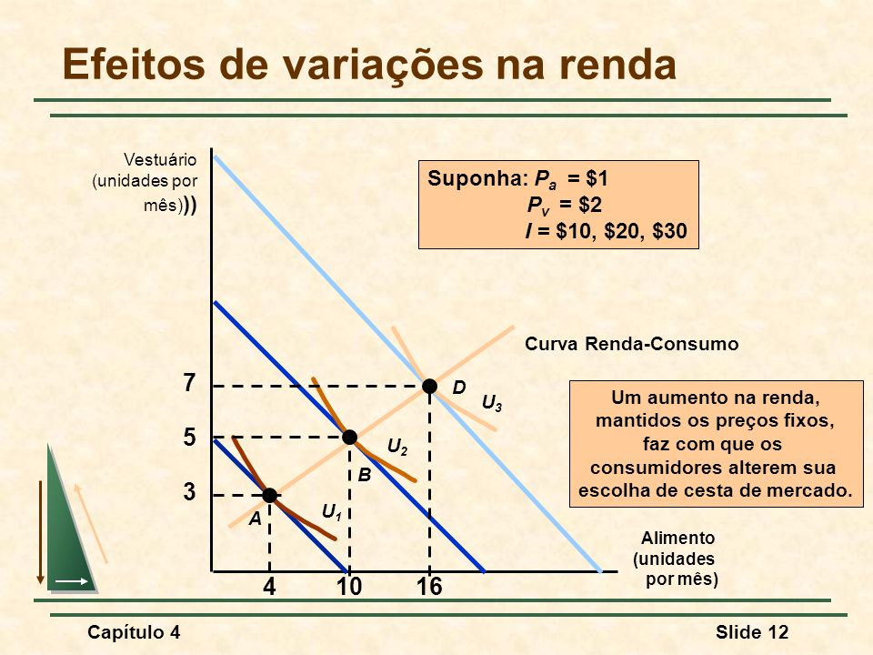 Capítulo 4Slide 12 Efeitos de variações na renda Alimento (unidades por mês) Vestuário (unidades por mês) )) Um aumento na renda, mantidos os preços fixos, faz com que os consumidores alterem sua escolha de cesta de mercado.