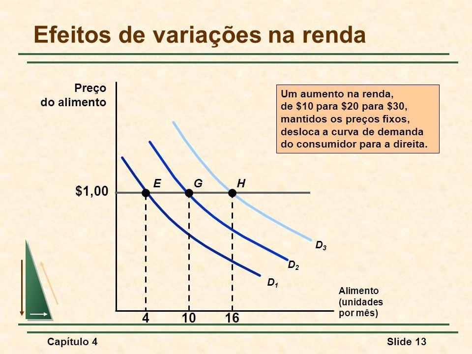 Capítulo 4Slide 13 Efeitos de variações na renda Alimento (unidades por mês) Preço do alimento Um aumento na renda, de $10 para $20 para $30, mantidos os preços fixos, desloca a curva de demanda do consumidor para a direita.