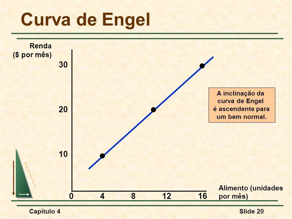 Capítulo 4Slide 20 Curva de Engel Alimento (unidades por mês) 30 4812 10 Renda ($ por mês) 20 160 A inclinação da curva de Engel é ascendente para um bem normal.