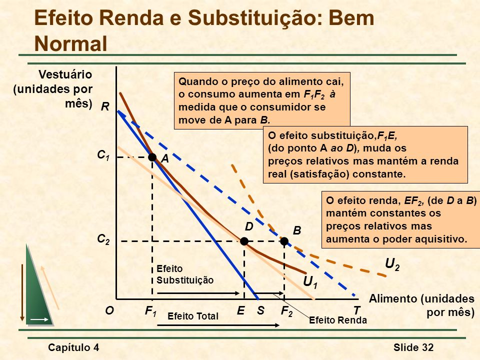 Capítulo 4Slide 32 Efeito Renda e Substituição: Bem Normal Alimento (unidades por mês) O Vestuário (unidades por mês) R F1F1 S C1C1 A U1U1 O efeito renda, EF 2, (de D a B) mantém constantes os preços relativos mas aumenta o poder aquisitivo.