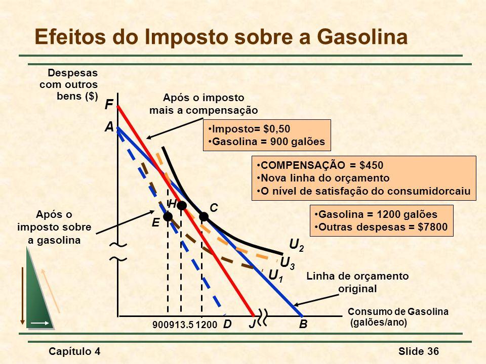 Capítulo 4Slide 36 Efeitos do Imposto sobre a Gasolina Consumo de Gasolina (galões/ano) Despesas com outros bens ($) A C Gasolina = 1200 galões Outras despesas = $7800 U2U2 1200 Linha de orçamento original B D U1U1 900 Após o imposto sobre a gasolina E Imposto= $0,50 Gasolina = 900 galões J F H 913.5 Após o imposto mais a compensação U3U3 COMPENSAÇÃO = $450 Nova linha do orçamento O nível de satisfação do consumidorcaiu