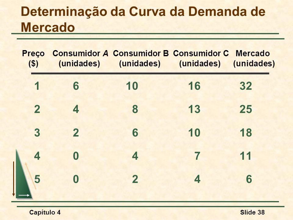 Capítulo 4Slide 38 Determinação da Curva da Demanda de Mercado 16101632 2481325 3261018 404711 50246 Preço Consumidor A Consumidor B Consumidor C Merc