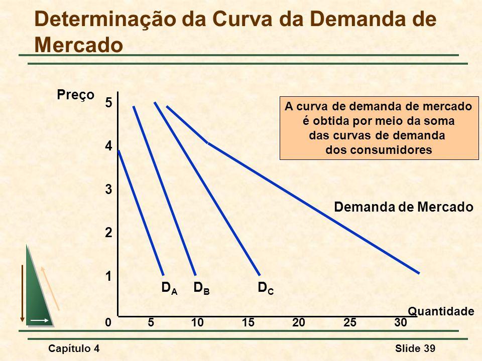 Capítulo 4Slide 39 Determinação da Curva da Demanda de Mercado Quantidade 1 2 3 4 Preço 0 5 51015202530 DBDB DCDC Demanda de Mercado DADA A curva de demanda de mercado é obtida por meio da soma das curvas de demanda dos consumidores