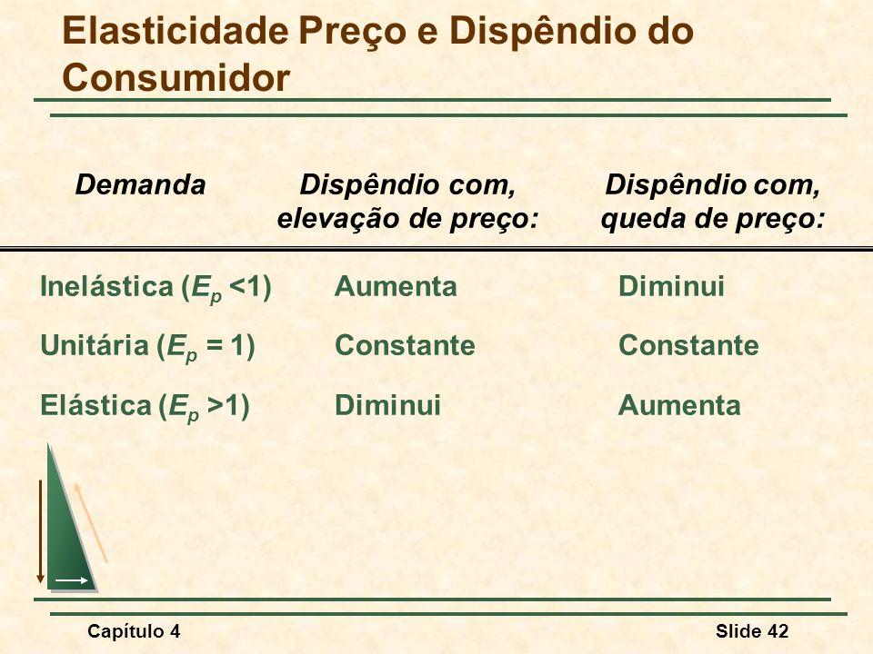 Capítulo 4Slide 42 Elasticidade Preço e Dispêndio do Consumidor DemandaDispêndio com,Dispêndio com, elevação de preço:queda de preço: Inelástica (E p <1)AumentaDiminui Unitária (E p = 1) ConstanteConstante Elástica (E p >1) DiminuiAumenta