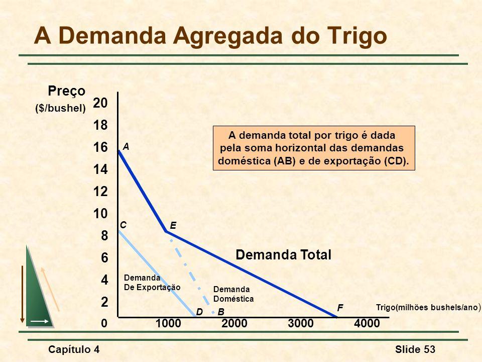 Capítulo 4Slide 53 C D Demanda De Exportação A B Demanda Doméstica A demanda total por trigo é dada pela soma horizontal das demandas doméstica (AB) e