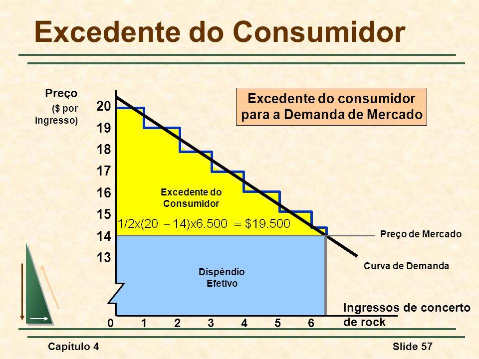 Capítulo 4Slide 57 Curva de Demanda Excedente do Consumidor Dispêndio Efetivo Excedente do consumidor para a Demanda de Mercado Excedente do Consumidor Ingressos de concerto de rock Preço ($ por ingresso) 23456 13 01 14 15 16 17 18 19 20 Preço de Mercado