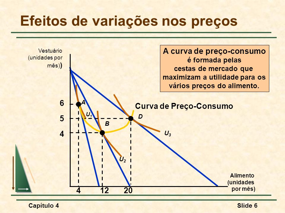 Capítulo 4Slide 6 Curva de Preço-Consumo Efeitos de variações nos preços Alimento (unidades por mês) Vestuário (unidades por mês) ) 4 5 6 U2U2 U3U3 A B D U1U1 41220 A curva de preço-consumo é formada pelas cestas de mercado que maximizam a utilidade para os vários preços do alimento.