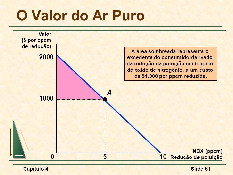 Capítulo 4Slide 61 A área sombreada representa o excedente do consumidorderivado da redução da poluição em 5 ppcm de óxido de nitrogênio, a um custo de $1.000 por ppcm reduzida.