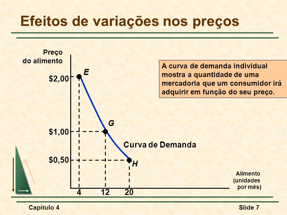 Capítulo 4Slide 7 Efeitos de variações nos preços Curva de Demanda A curva de demanda individual mostra a quantidade de uma mercadoria que um consumidor irá adquirir em função do seu preço.