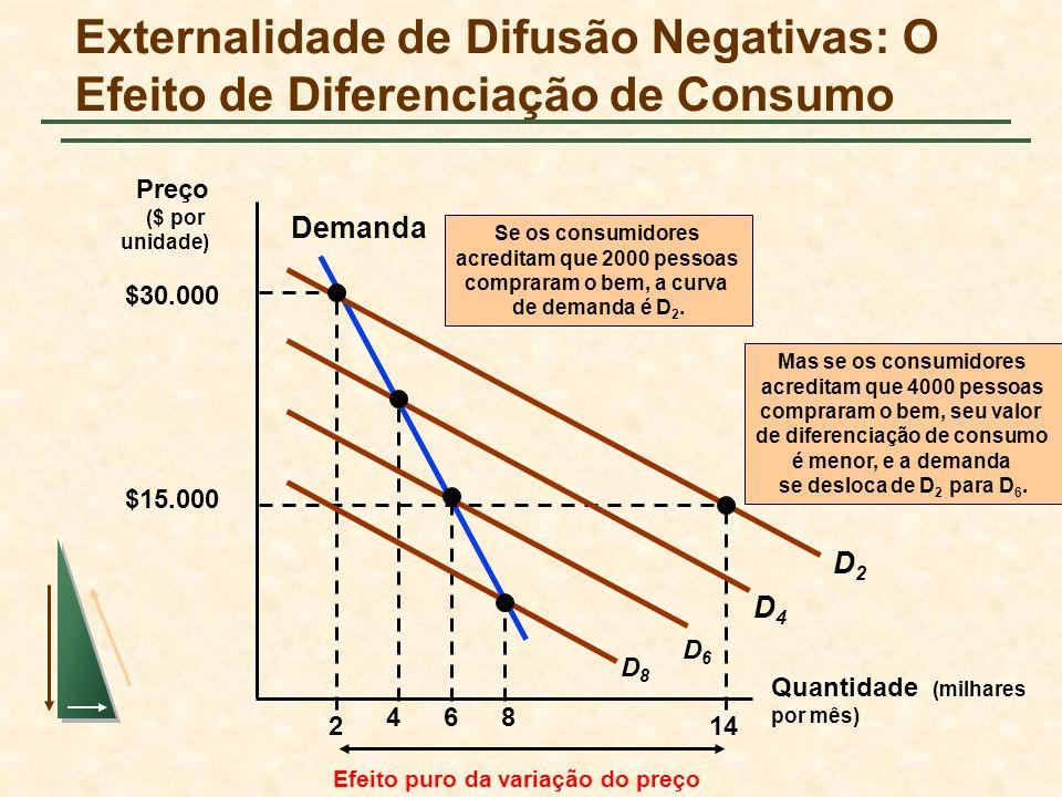 Externalidade de Difusão Negativas: O Efeito de Diferenciação de Consumo Quantidade (milhares por mês) Preço ($ por unidade) Demanda 2 D2D2 $30.000 $15.000 14 Efeito puro da variação do preço Se os consumidores acreditam que 2000 pessoas compraram o bem, a curva de demanda é D 2.