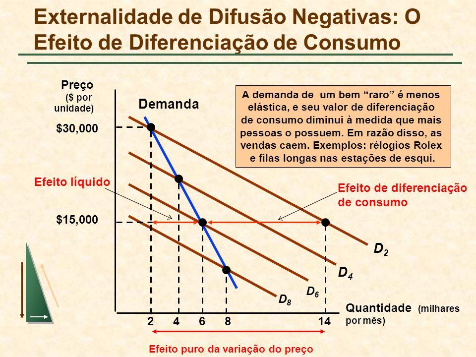 Externalidade de Difusão Negativas: O Efeito de Diferenciação de Consumo Quantidade (milhares por mês) 2468 A demanda de um bem raro é menos elástica, e seu valor de diferenciação de consumo diminui à medida que mais pessoas o possuem.