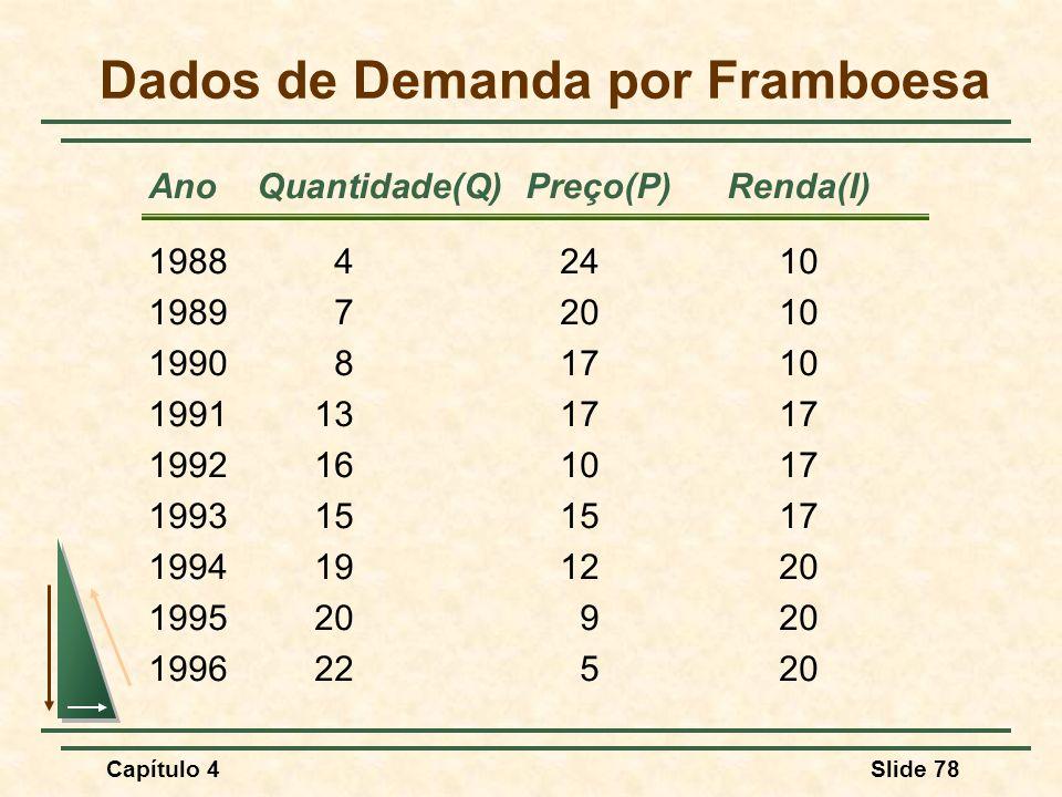 Capítulo 4Slide 78 Ano Quantidade(Q) Preço(P)Renda(I) Dados de Demanda por Framboesa 198842410 198972010 199081710 1991131717 1992161017 1993151517 1994191220 199520920 199622520