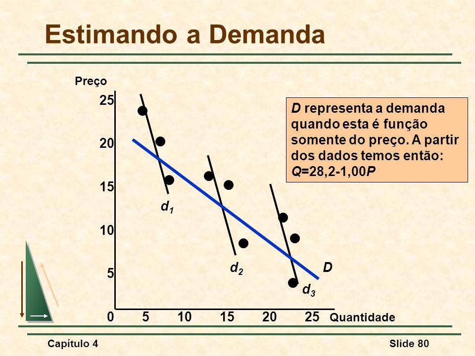 Capítulo 4Slide 80 Estimando a Demanda Quantidade Preço 0510152025 15 10 5 25 20 d1d1 d2d2 d3d3 D D representa a demanda quando esta é função somente do preço.