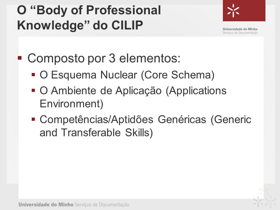 O Body of Professional Knowledge do CILIP Composto por 3 elementos: O Esquema Nuclear (Core Schema) O Ambiente de Aplicação (Applications Environment) Competências/Aptidões Genéricas (Generic and Transferable Skills)