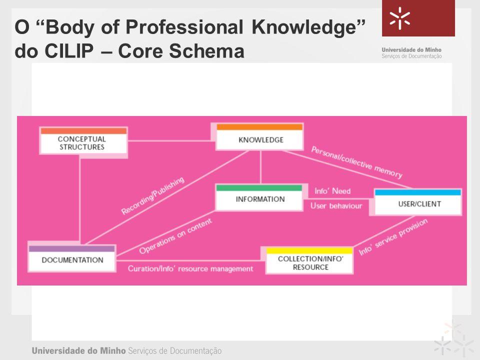 O Body of Professional Knowledge do CILIP – Core Schema