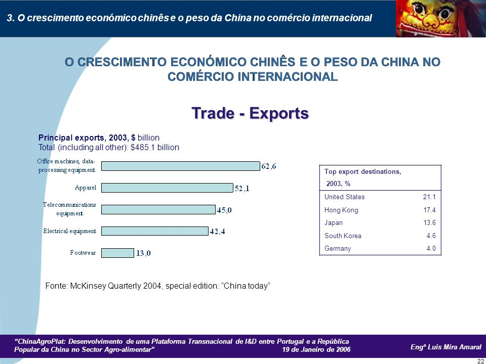 Engº Luís Mira Amaral ChinaAgroPlat: Desenvolvimento de uma Plataforma Transnacional de I&D entre Portugal e a República Popular da China no Sector Agro-alimentar 19 de Janeiro de 2006 22 Principal exports, 2003, $ billion Total (including all other): $485.1 billion Top export destinations, 2003, % United States21.1 Hong Kong17.4 Japan13.6 South Korea4.6 Germany4.0 Trade - Exports 3.