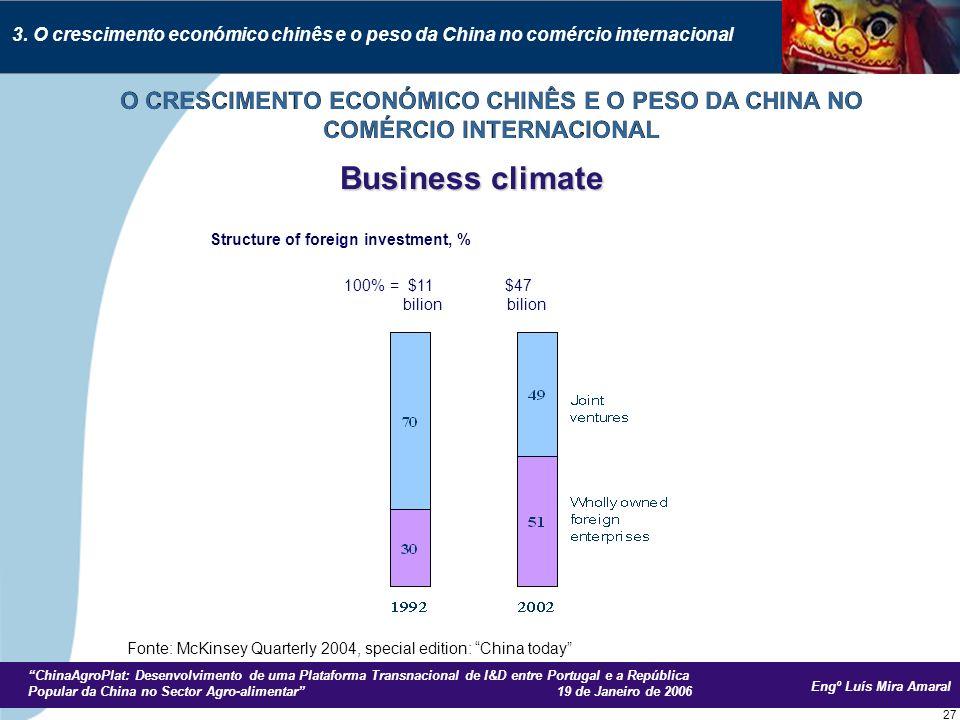 Engº Luís Mira Amaral ChinaAgroPlat: Desenvolvimento de uma Plataforma Transnacional de I&D entre Portugal e a República Popular da China no Sector Agro-alimentar 19 de Janeiro de 2006 27 Business climate Structure of foreign investment, % 100% = $11 $47 bilion bilion 3.