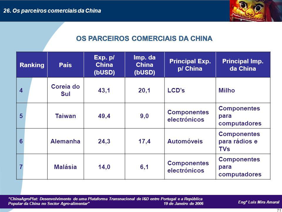 Engº Luís Mira Amaral ChinaAgroPlat: Desenvolvimento de uma Plataforma Transnacional de I&D entre Portugal e a República Popular da China no Sector Agro-alimentar 19 de Janeiro de 2006 71 26.