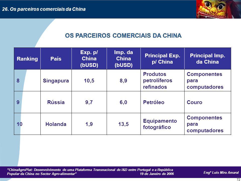 Engº Luís Mira Amaral ChinaAgroPlat: Desenvolvimento de uma Plataforma Transnacional de I&D entre Portugal e a República Popular da China no Sector Agro-alimentar 19 de Janeiro de 2006 72 26.