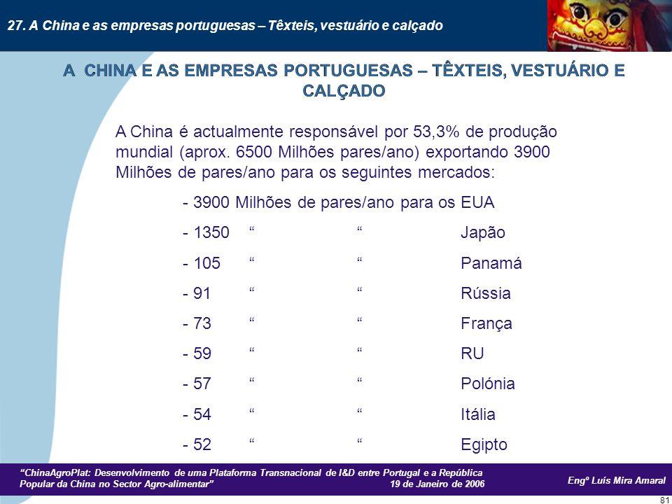 Engº Luís Mira Amaral ChinaAgroPlat: Desenvolvimento de uma Plataforma Transnacional de I&D entre Portugal e a República Popular da China no Sector Agro-alimentar 19 de Janeiro de 2006 81 A China é actualmente responsável por 53,3% de produção mundial (aprox.