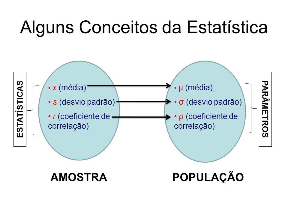 Alguns Conceitos da Estatística x (média) s (desvio padrão) r (coeficiente de correlação) AMOSTRA μ (média), σ (desvio padrão) ρ (coeficiente de corre
