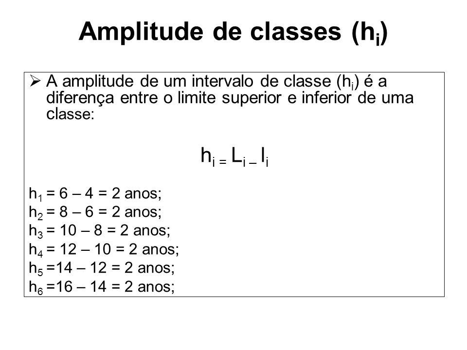 A amplitude de um intervalo de classe (h i ) é a diferença entre o limite superior e inferior de uma cl asse: h i = L i – l i h 1 = 6 – 4 = 2 anos; h