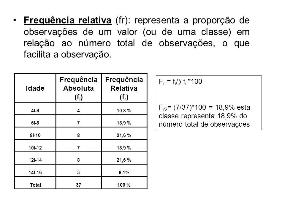 Frequência relativa (fr): representa a proporção de observações de um valor (ou de uma classe) em relação ao número total de observações, o que facili