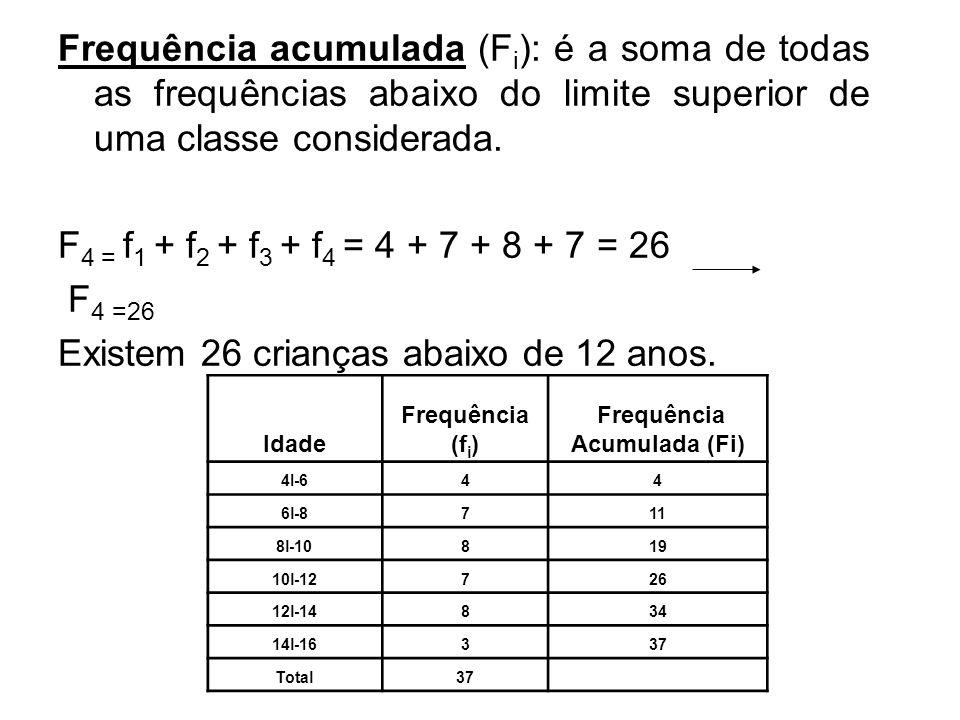 Frequência acumulada (F i ): é a soma de todas as frequências abaixo do limite superior de uma classe considerada. F 4 = f 1 + f 2 + f 3 + f 4 = 4 + 7