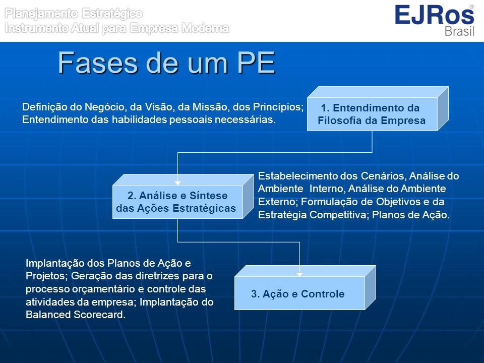 Fases de um PE 1. Entendimento da Filosofia da Empresa 2. Análise e Síntese das Ações Estratégicas 3. Ação e Controle Definição do Negócio, da Visão,