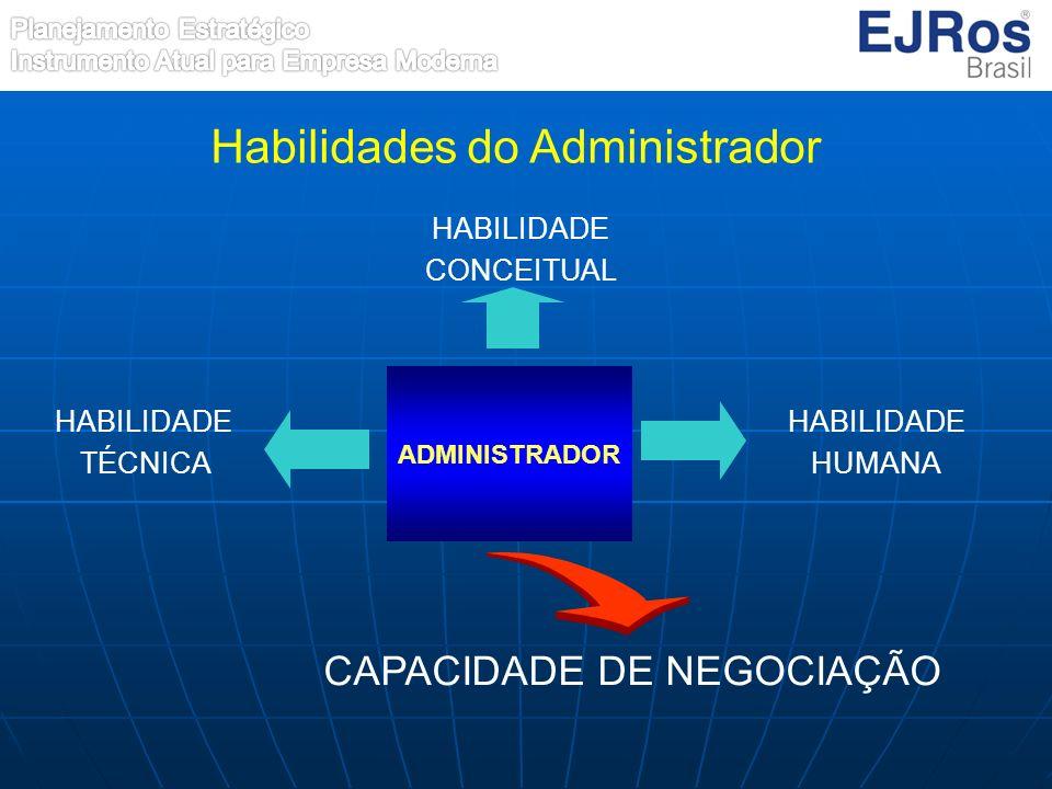 ADMINISTRADOR HABILIDADE CONCEITUAL HABILIDADE HUMANA HABILIDADE TÉCNICA CAPACIDADE DE NEGOCIAÇÃO Habilidades do Administrador