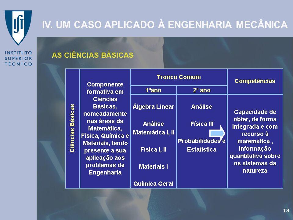 GEP - Gabinete de Estudos e Planeamento 13 AS CIÊNCIAS BÁSICAS IV. UM CASO APLICADO À ENGENHARIA MECÂNICA