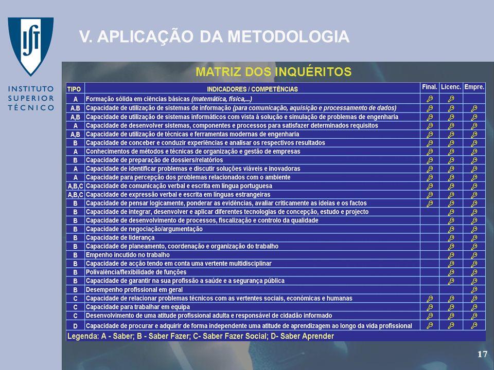 GEP - Gabinete de Estudos e Planeamento 17 MATRIZ DOS INQUÉRITOS V. APLICAÇÃO DA METODOLOGIA