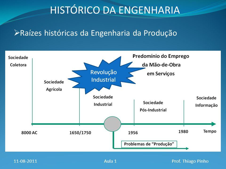 HISTÓRICO DA ENGENHARIA Raízes históricas da Engenharia da Produção 11-08-2011Aula 1Prof. Thiago Pinho Revolução Industrial