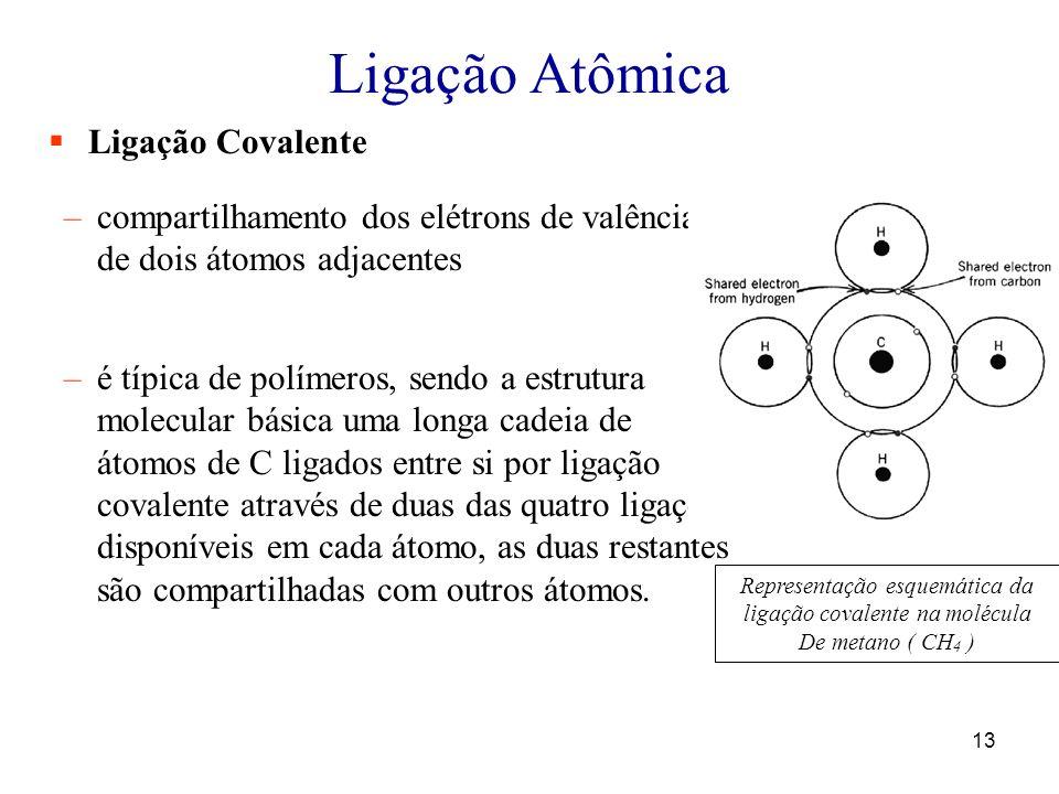 13 Ligação Atômica Ligação Covalente –compartilhamento dos elétrons de valência de dois átomos adjacentes –é típica de polímeros, sendo a estrutura molecular básica uma longa cadeia de átomos de C ligados entre si por ligação covalente através de duas das quatro ligações disponíveis em cada átomo, as duas restantes são compartilhadas com outros átomos.