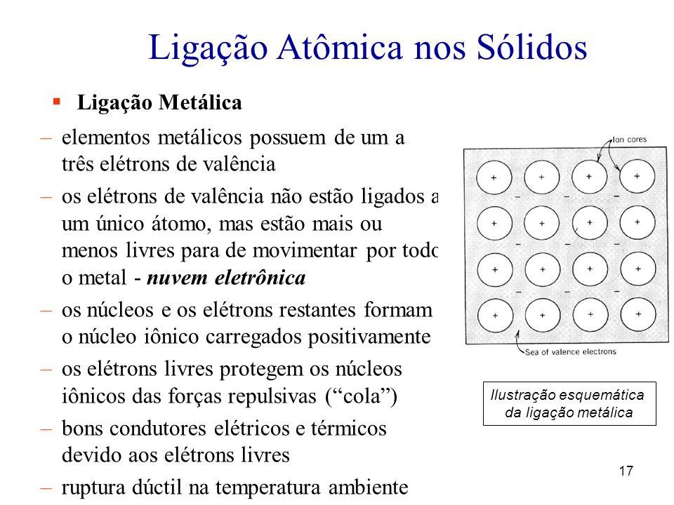 17 Ligação Atômica nos Sólidos Ligação Metálica –elementos metálicos possuem de um a três elétrons de valência –os elétrons de valência não estão ligados a um único átomo, mas estão mais ou menos livres para de movimentar por todo o metal - nuvem eletrônica –os núcleos e os elétrons restantes formam o núcleo iônico carregados positivamente –os elétrons livres protegem os núcleos iônicos das forças repulsivas (cola) –bons condutores elétricos e térmicos devido aos elétrons livres –ruptura dúctil na temperatura ambiente Ilustração esquemática da ligação metálica