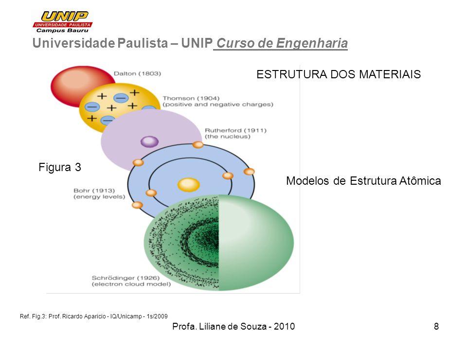 Profa. Liliane de Souza - 20108 Universidade Paulista – UNIP Curso de Engenharia ESTRUTURA DOS MATERIAIS Ref. Fig.3: Prof. Ricardo Aparicio - IQ/Unica