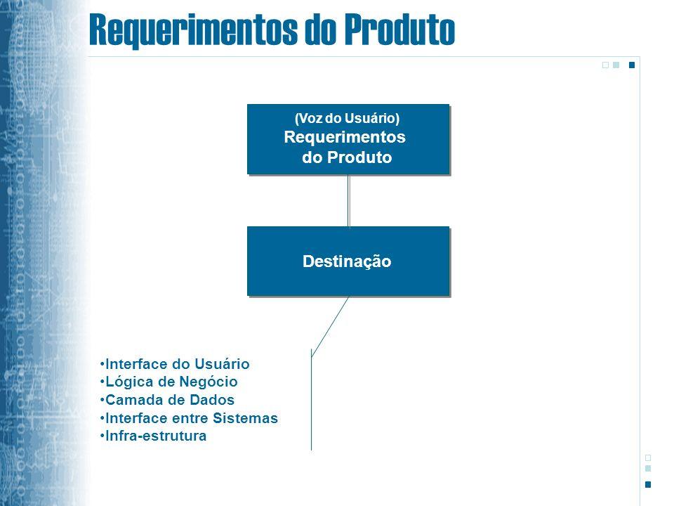 Requerimentos do Produto (Voz do Usuário) Requerimentos do Produto (Voz do Usuário) Requerimentos do Produto Destinação Interface do Usuário Lógica de Negócio Camada de Dados Interface entre Sistemas Infra-estrutura
