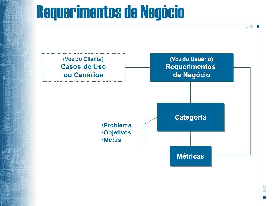 Requerimentos de Negócio (Voz do Usuário) Requerimentos de Negócio (Voz do Usuário) Requerimentos de Negócio Categoria Problema Objetivos Metas Métricas (Voz do Cliente) Casos de Uso ou Cenários